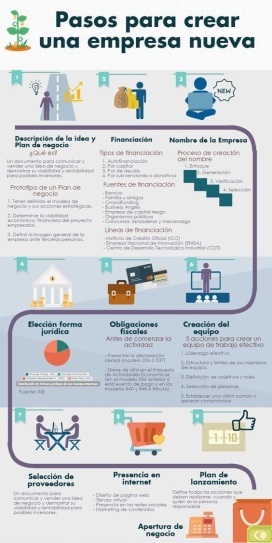 infografia-pasos-empresa